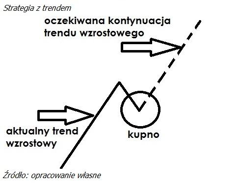 okiem-maklera-jak-grac-na-gieldzie-z-trendem3