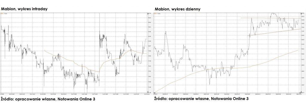 horyzont-czasowy-okiem-maklera-jak-grac-na-gieldzie-mabion2
