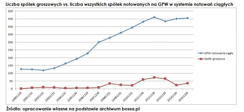 liczba-spolek-groszowych-na-gpw1