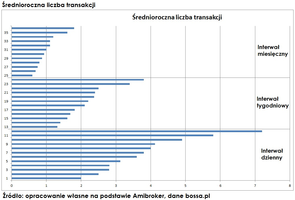 średnia-krocząca-srednioroczna-liczba-transakcji