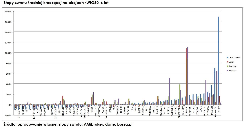 średnia-krocząca-stopy-zwrotu-na-akcjach-sWIG80-1
