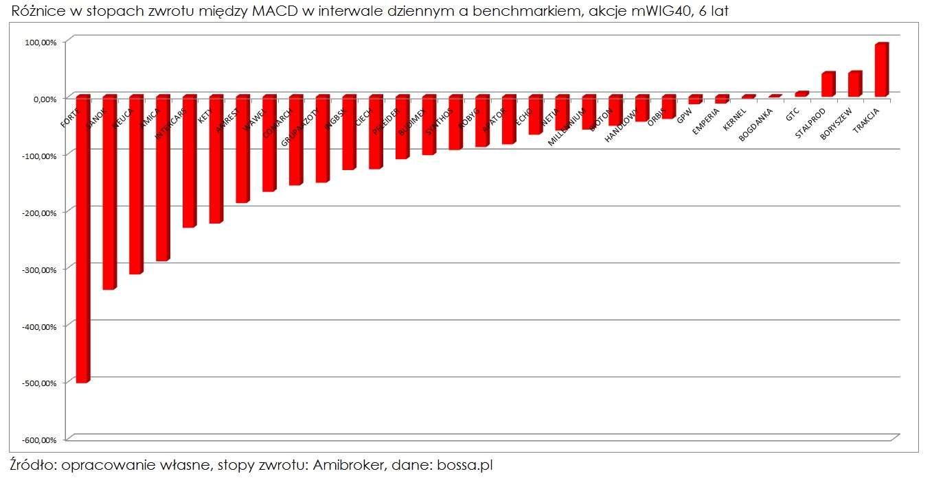 MACD-roznice-w-stopach-zwrotu-miedzy-interwalem-dziennym-a-benchmarkiem-mWIG40-6-lat