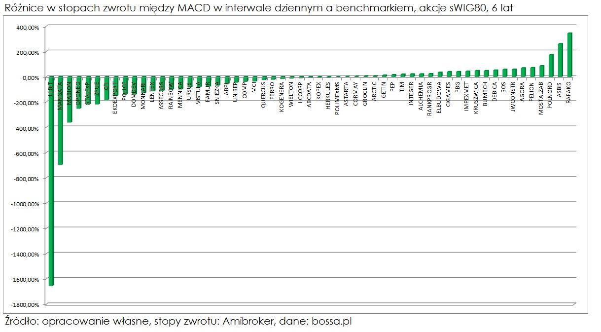 MACD-roznice-w-stopach-zwrotu-miedzy-interwalem-dziennym-a-benchmarkiem-sWIG80-6-lat