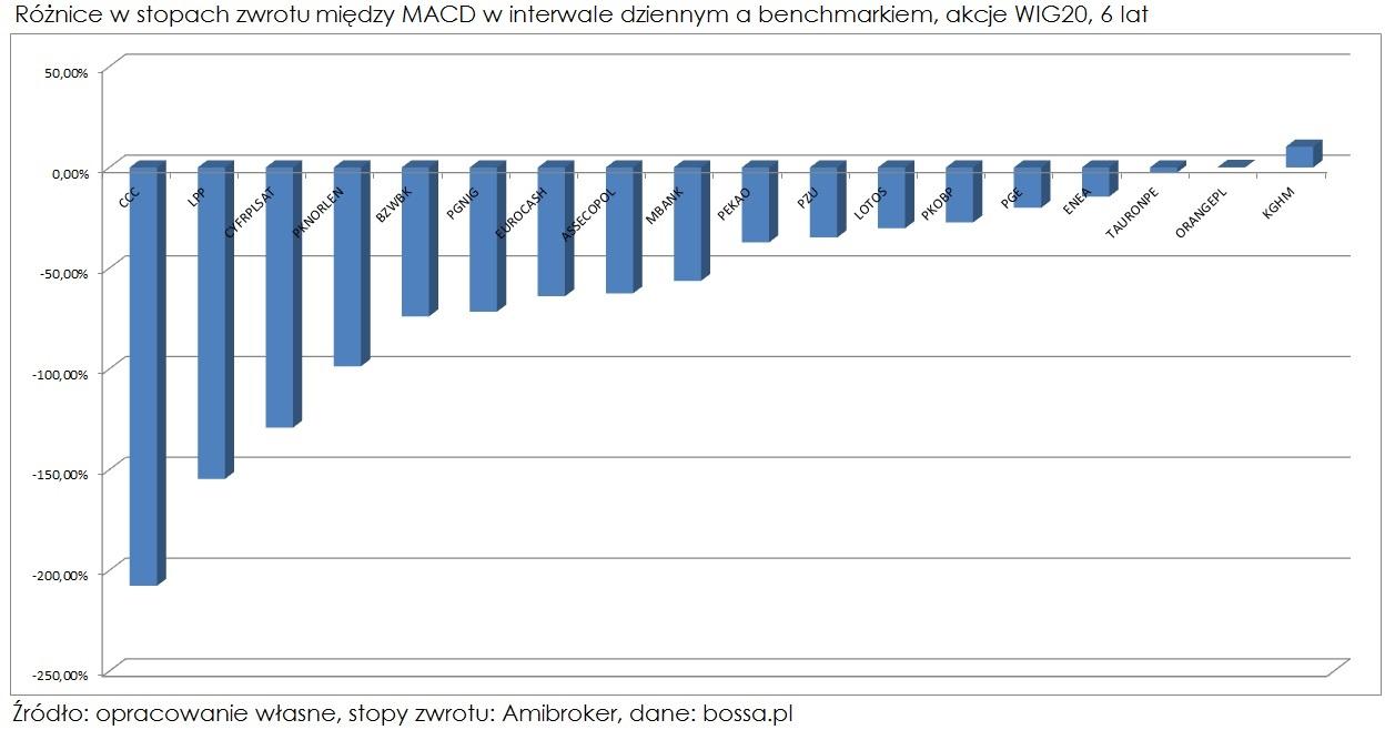 MACD-roznice-w-stopach-zwrotu-miedzy-interwalem-dziennym-a-benchmarkiem