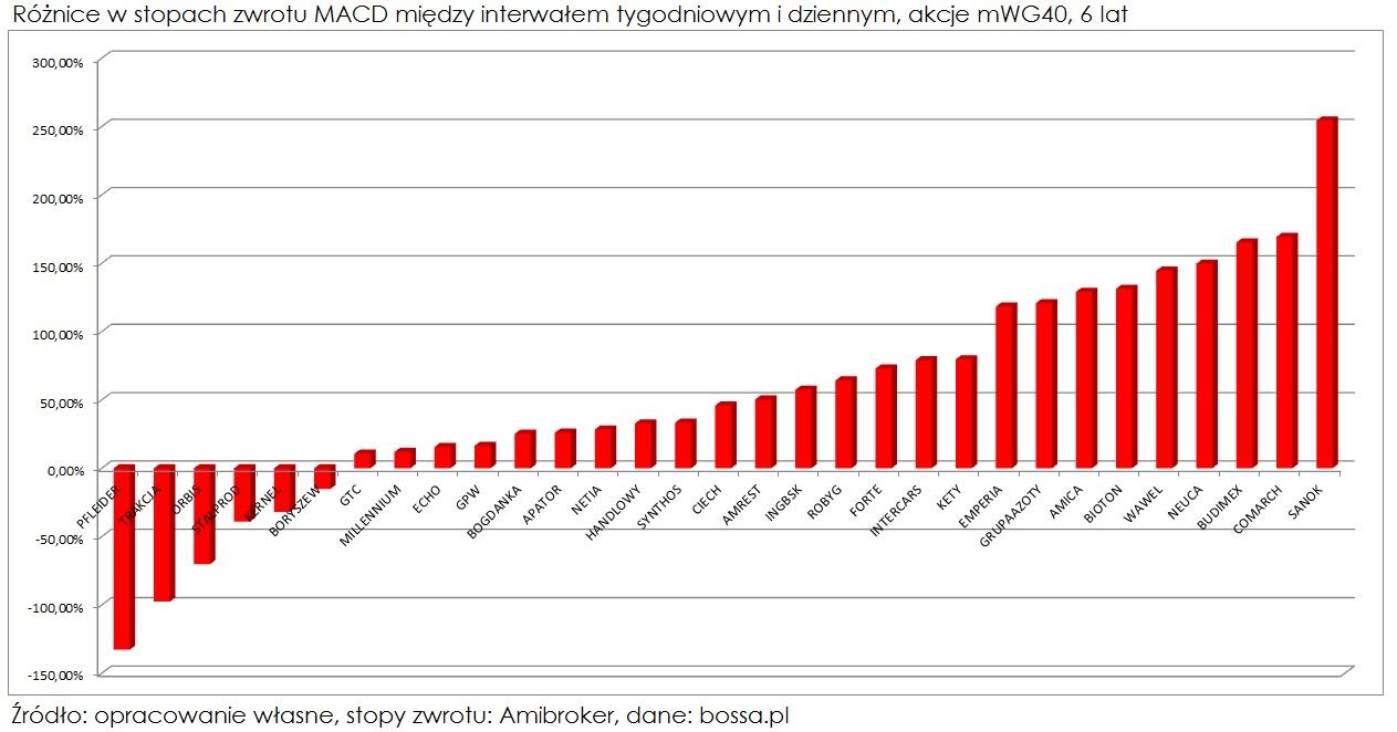 MACD-roznice-w-stopach-zwrotu-miedzy-interwalem-tygodniowym-i-dziennym-mWIG40-6-lat