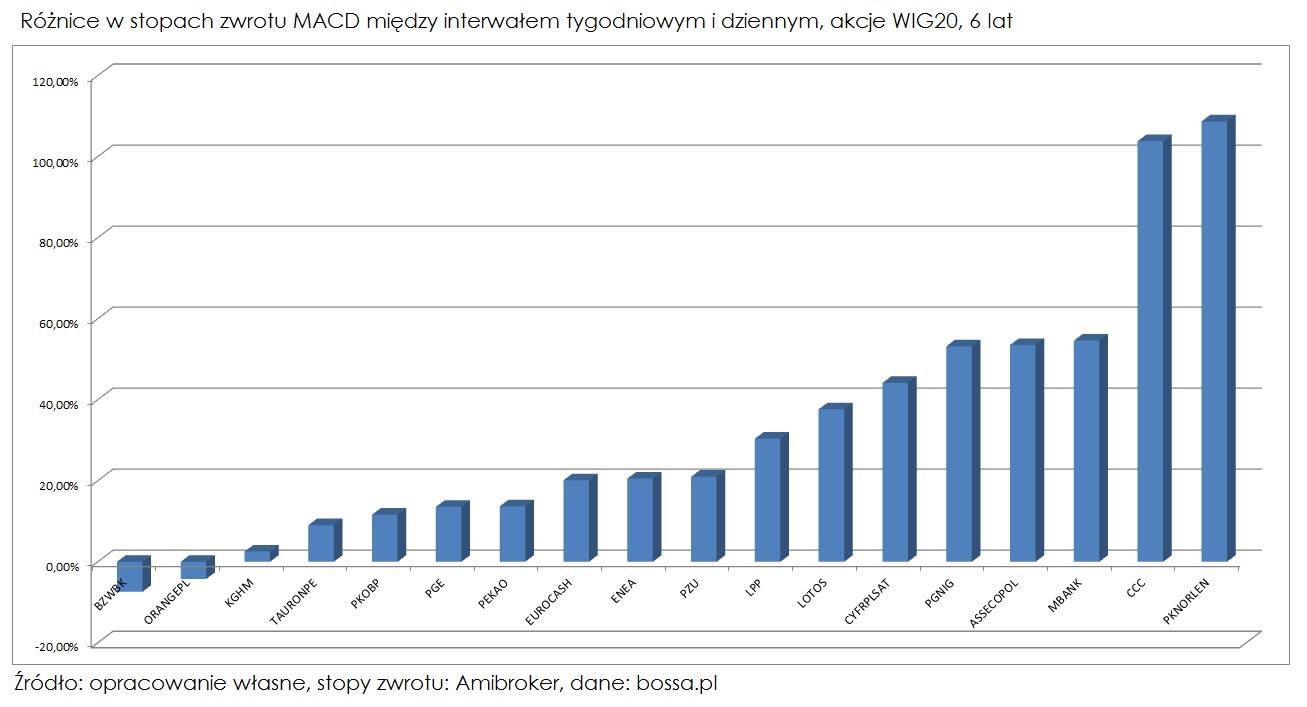 MACD-roznice-w-stopach-zwrotu-miedzy-interwalem-tygodniowym-i-dziennym-wig20-6-lat