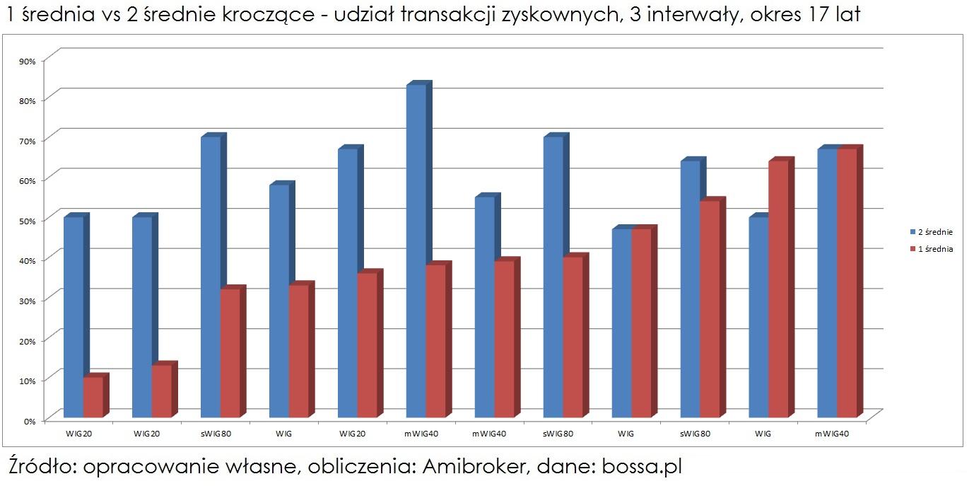 1 srednia-czy-2-srednie-udzial-transakcji-zyskownych-17-lat-2