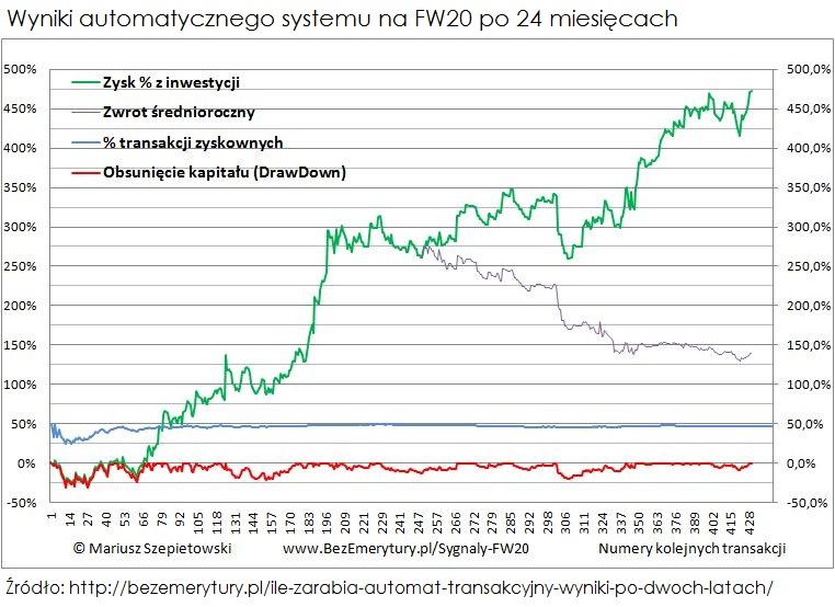 automat-transakcyjny-wyniki-po-dwoch-latach-1
