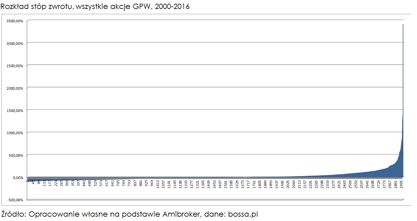 nowe-maksimum-rozklad-stop-zwrotu-ALL-gpw-2000-2016