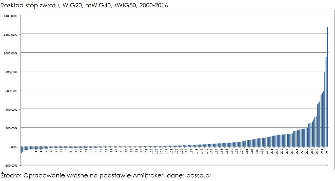 rozklad-stop-zwrotu-WIGi-2000-2016