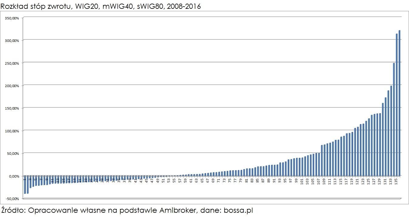 rozklad-stop-zwrotu-WIGi-2008-2016