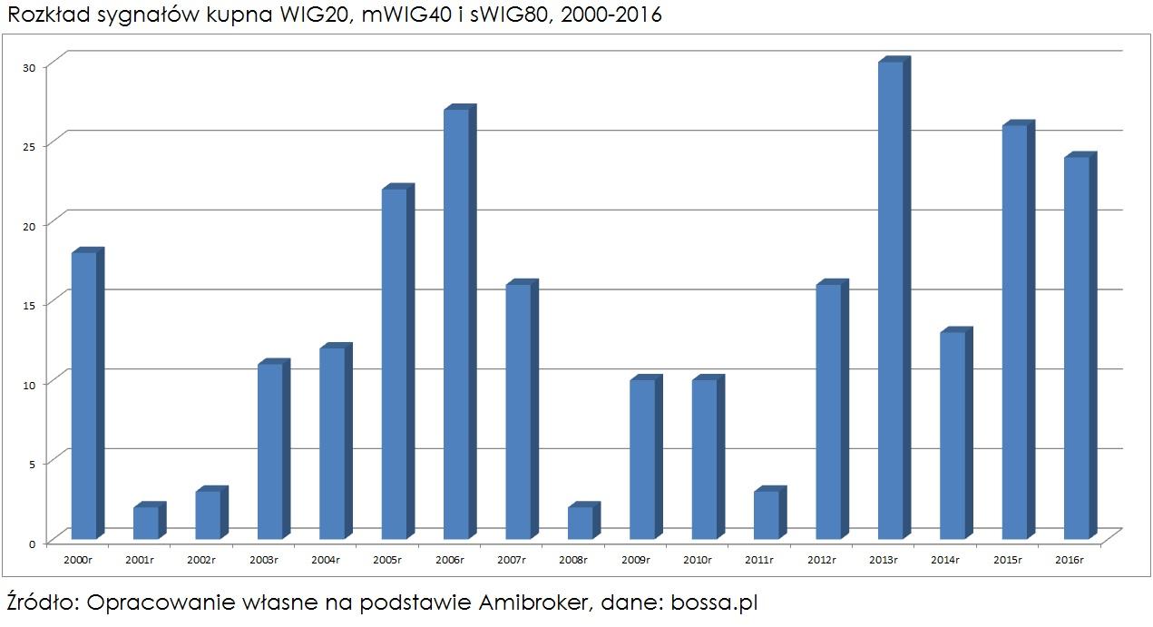 rozklad-sygnalow-kupna-WIGi-2000-2016