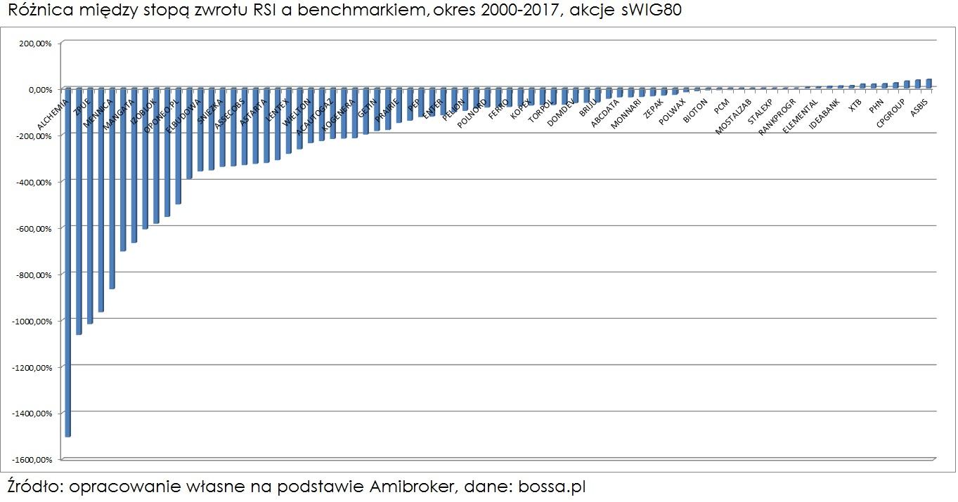 roznica-wskaznik-rsi-benchmark-sWIG80