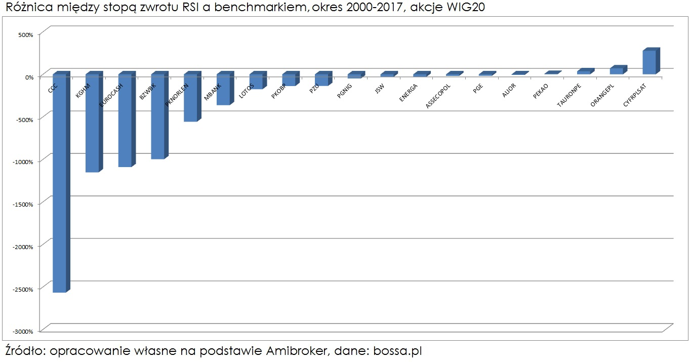 roznica-wskaznik-rsi-benchmark-wig20-1