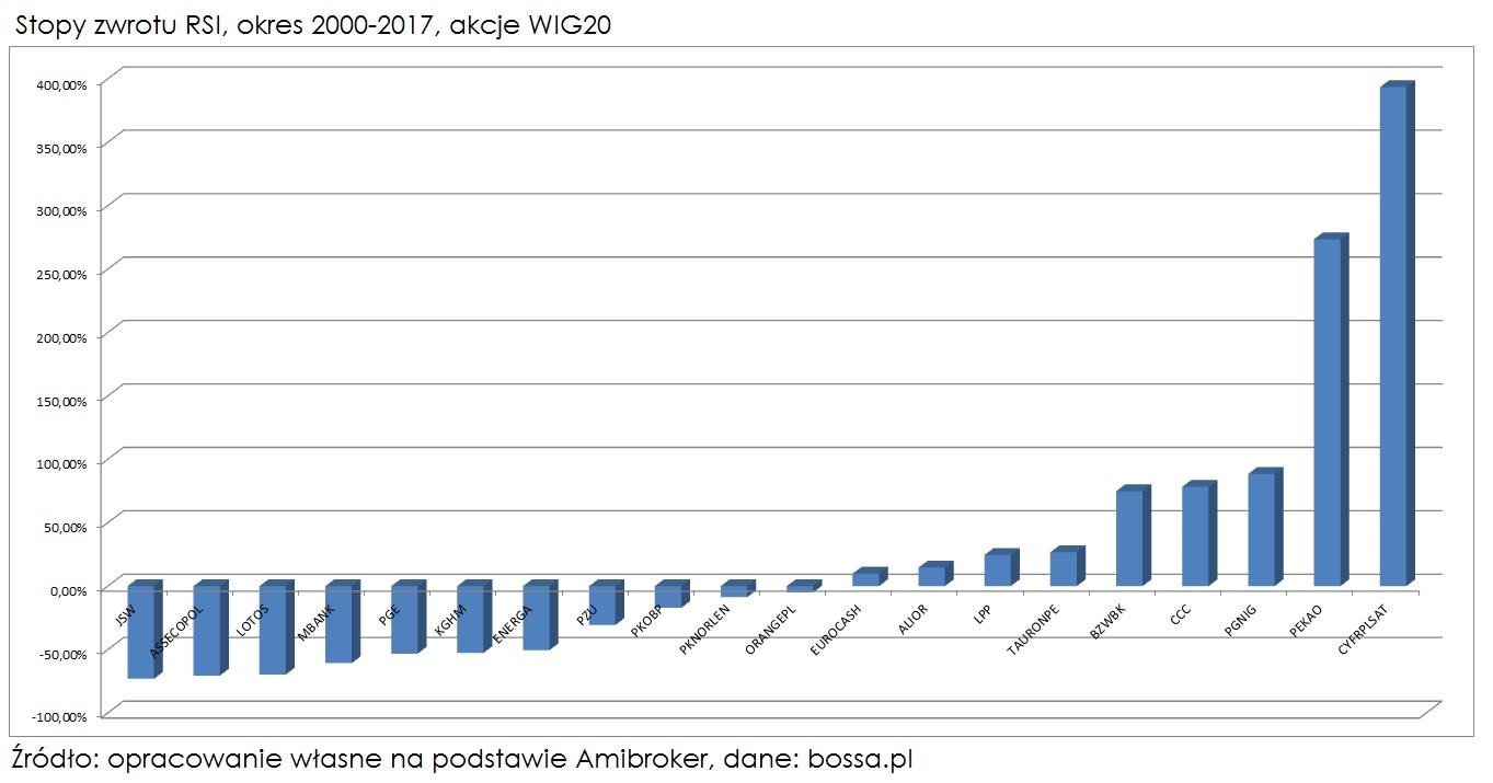 wskaznik-rsi-stopa-zwrotu-wig20