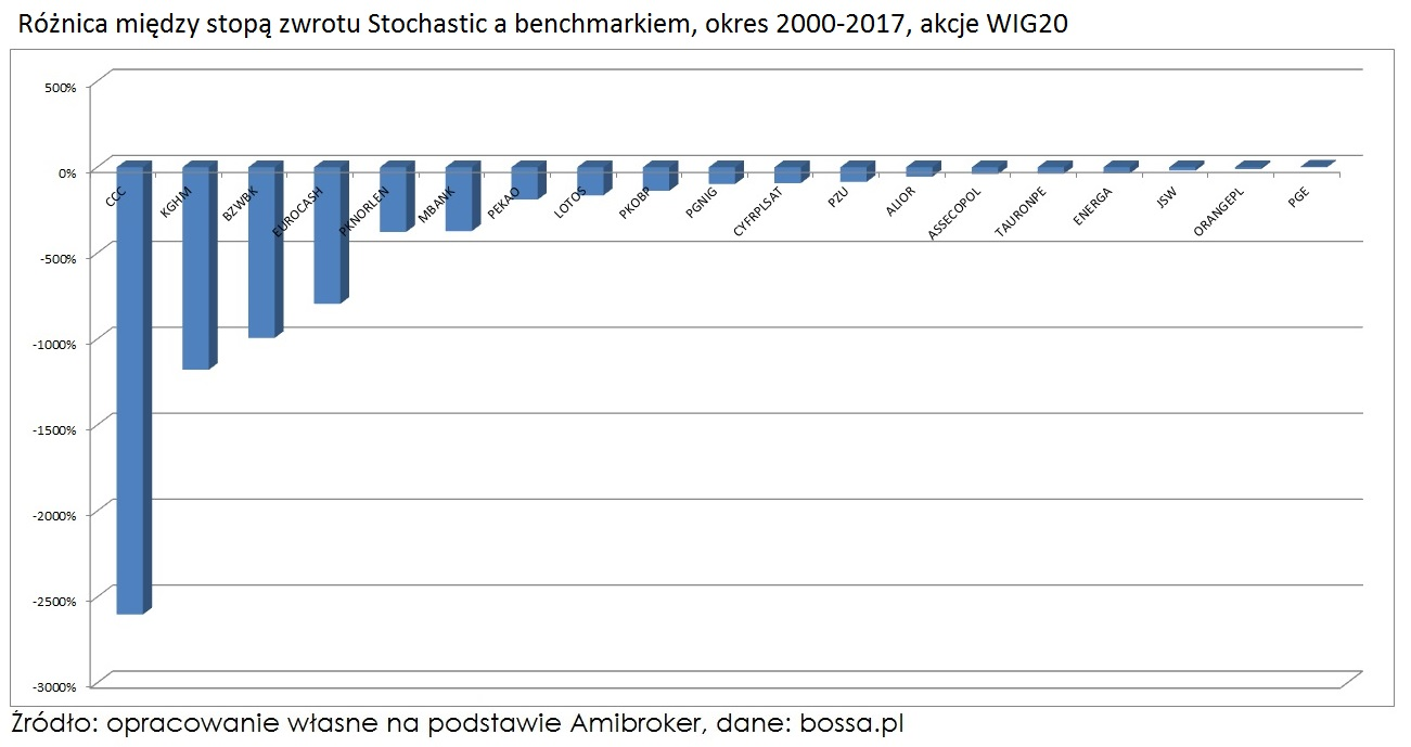 oscylator-stochastyczny-roznica-miedzy-stopa-zwrotu-a-benchmarkiem-WIG20