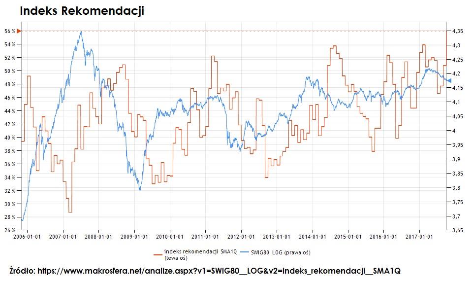 rekomendacje-gieldowe-indeks-rekomendacji1