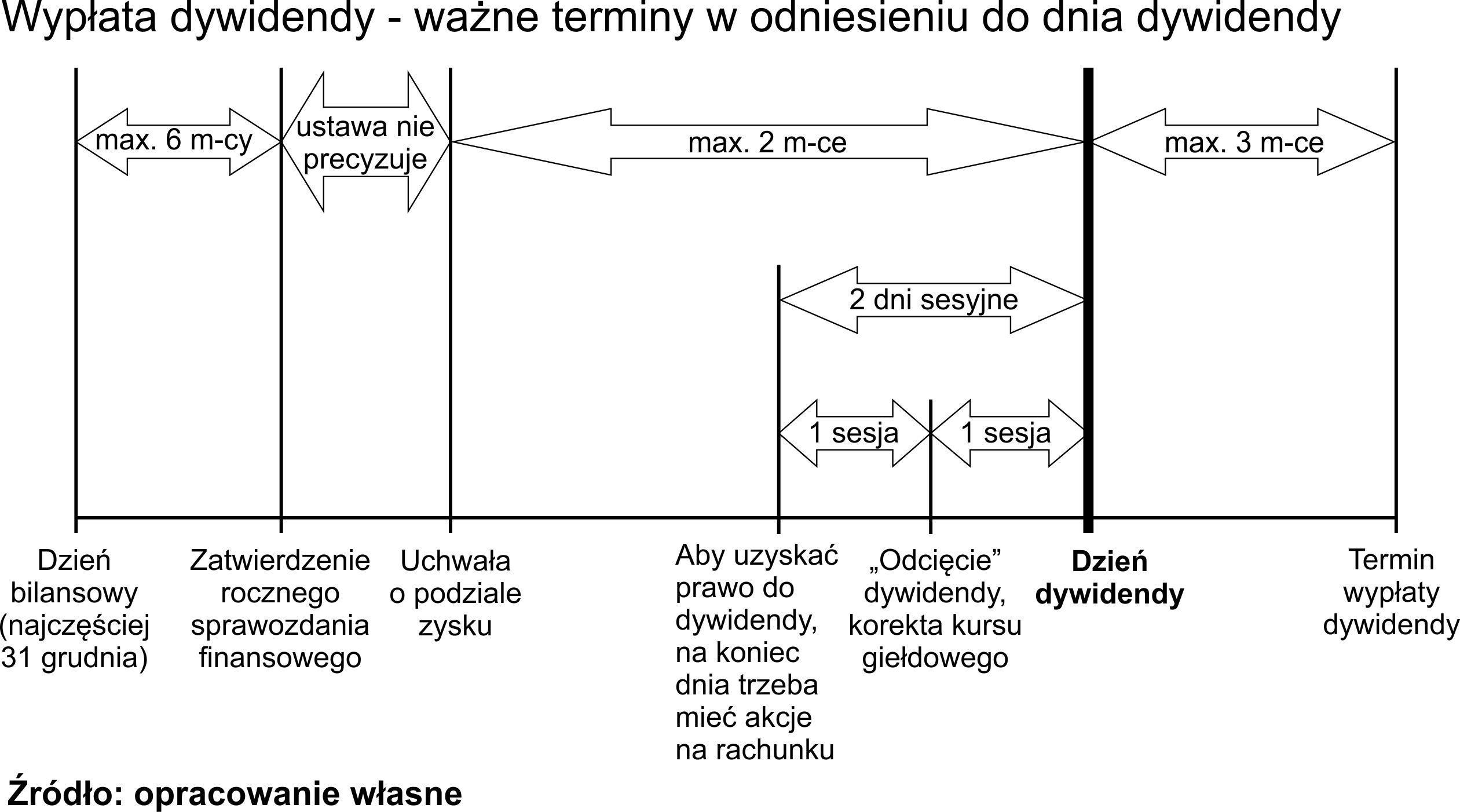 dzien-dywidendy