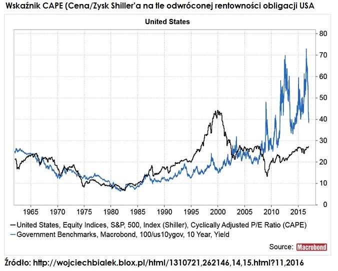 CAPE-odwrocona-rentownosc-obligacji