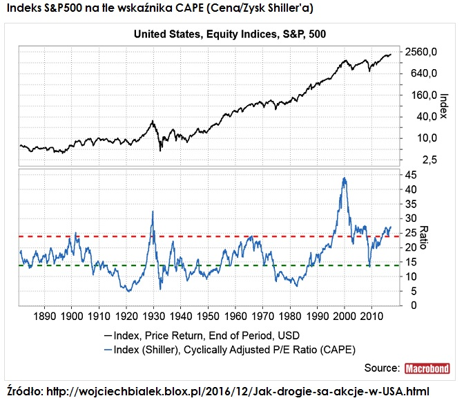 S&P500-na-tle-CAPE