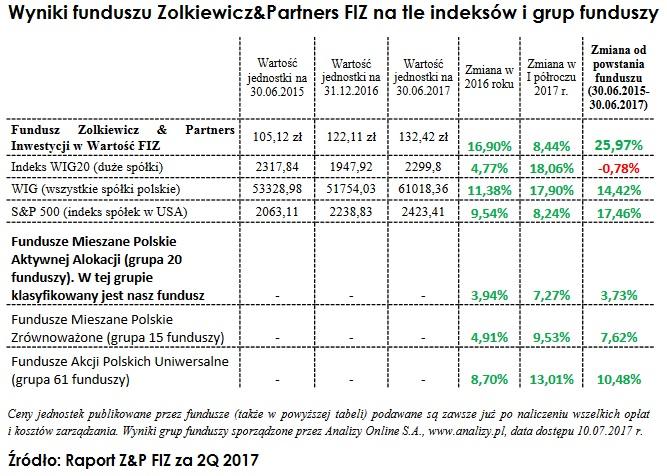 wyniki-funduszu-zolkiewicz-inwestowanie-w-wartosc