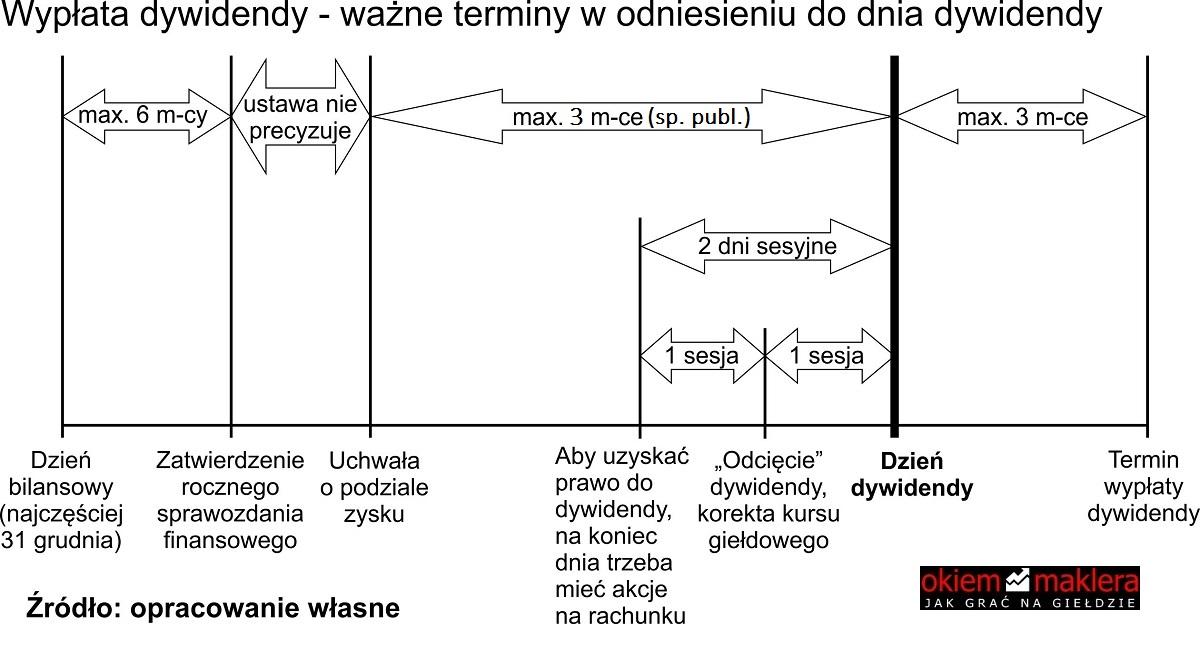 wyplata-dywidendy-dzien-dywidendy-2