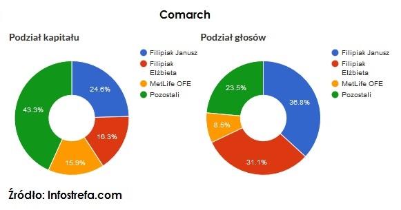 akcje-uprzywilejowane-comarch