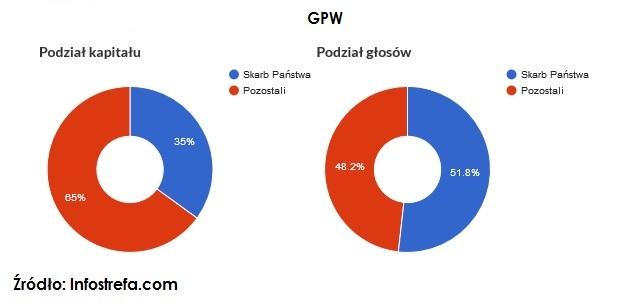 akcje-uprzywilejowane-gpw