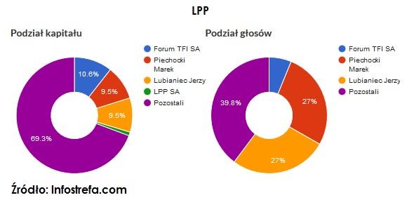 akcje-uprzywilejowane-lpp