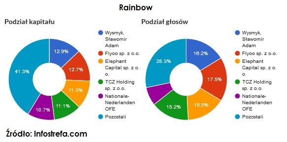 akcje-uprzywilejowane-rainbow