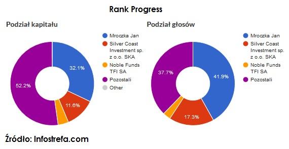 akcje-uprzywilejowane-rankprogress