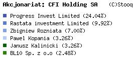 akcjonariat-CFI