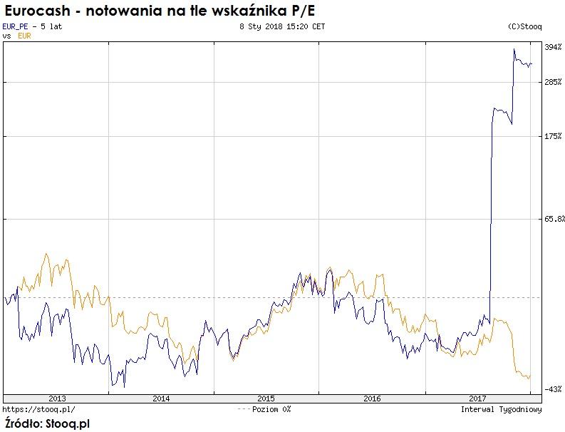 eurocash-notowania-wskaznik-cena-zysk