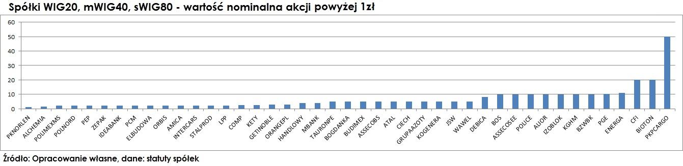 wartosc-nominalna-akcji-1-50-a