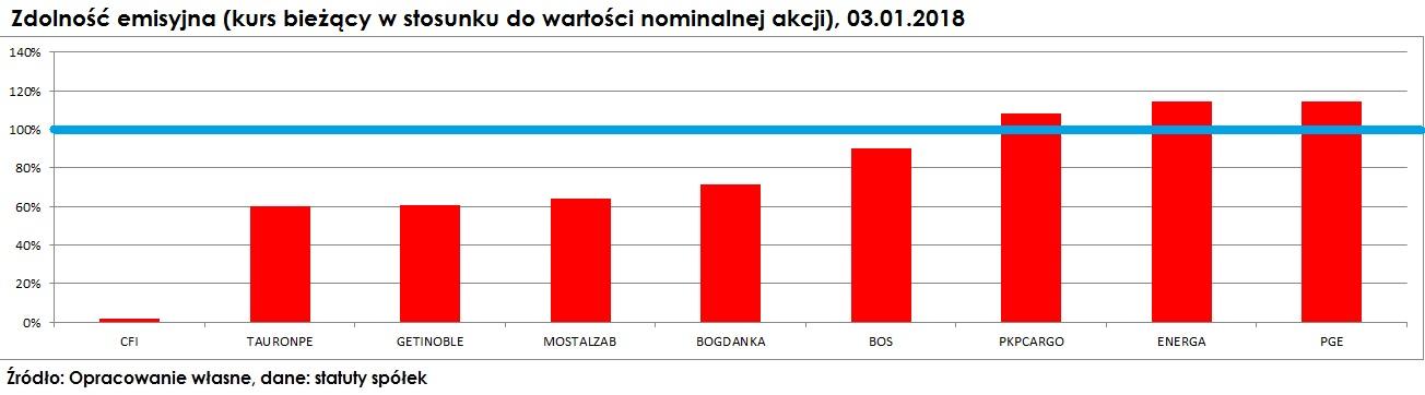 wartosc-nominalna-akcji-kurs-biezacy