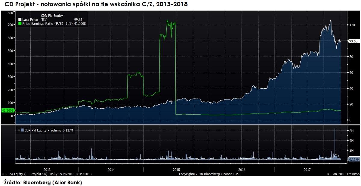 wskaznik-cena-zysk-cdprojekt-pe-2