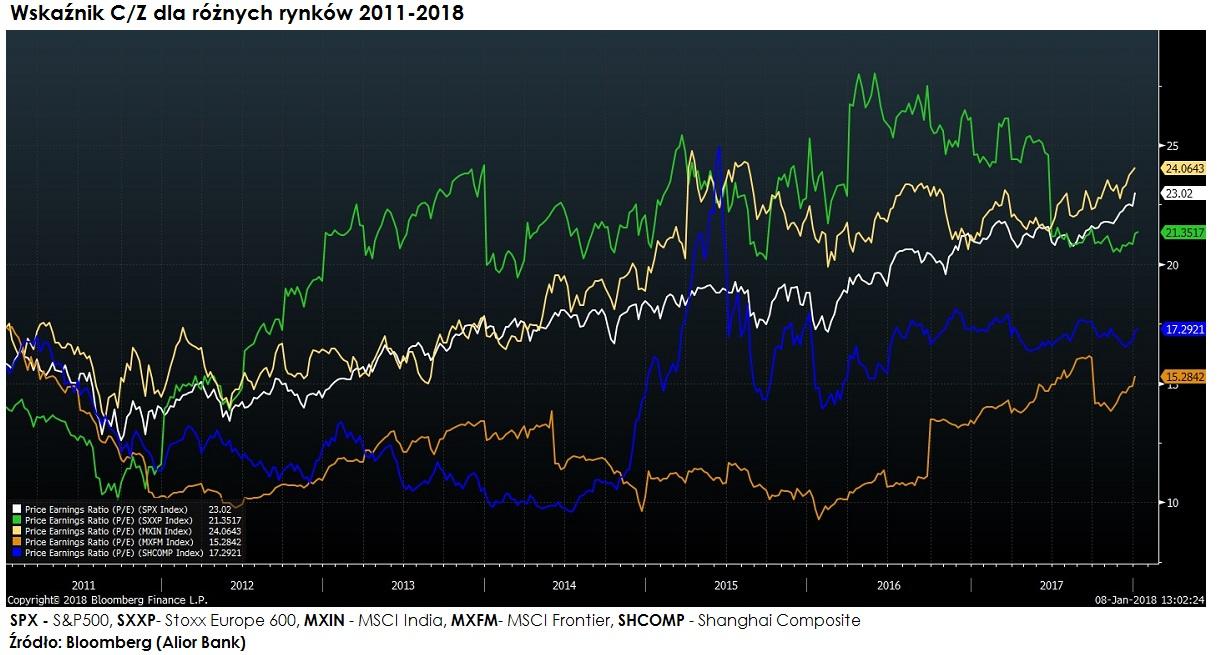 wskaznik-cena-zysk-rozne-rynki