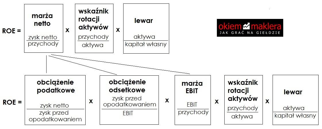 analiza-du-ponta-rownanie-roe