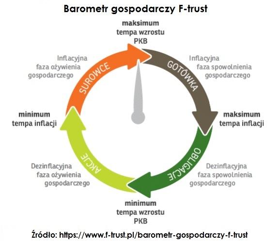 barometr-gospodarczy-ftrust-marzec