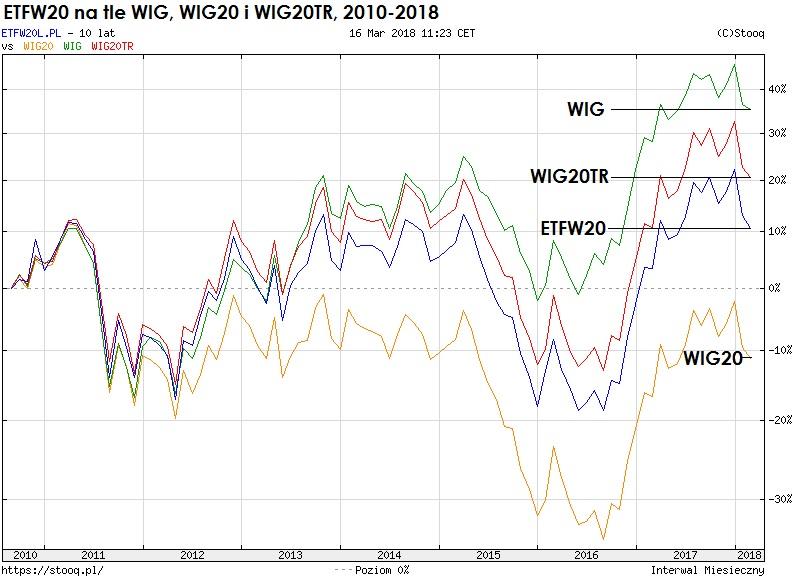 etfw20-indeks-wig