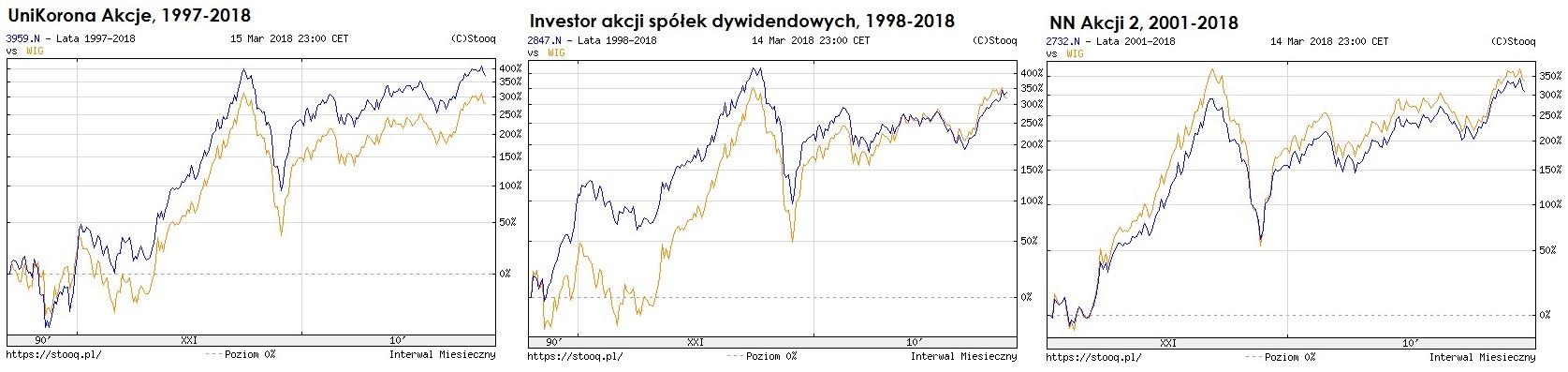 fundusze-akcji-najstarsze1