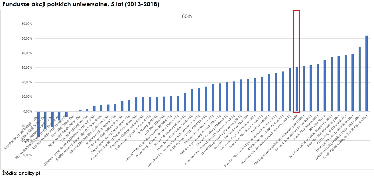 fundusze-akcji-polskich-indeks-wig-5-lat