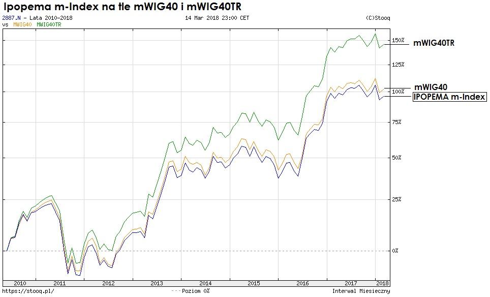 ipopema-m-index-indeks-wig