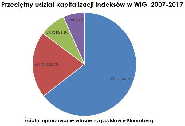 przecietny-udzial-kapitalizacji-indeks-wig