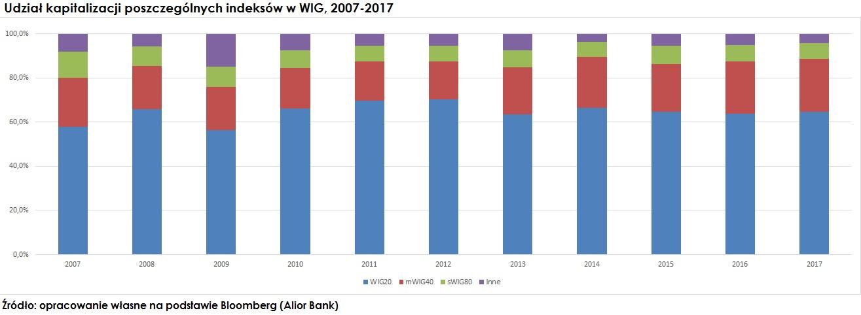 udzial-kapitalizacji-indeksow-indeks-wig