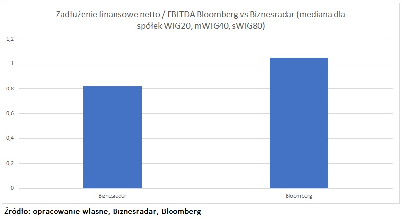dlug-netto-ebitda-biznesradar-bloomberg