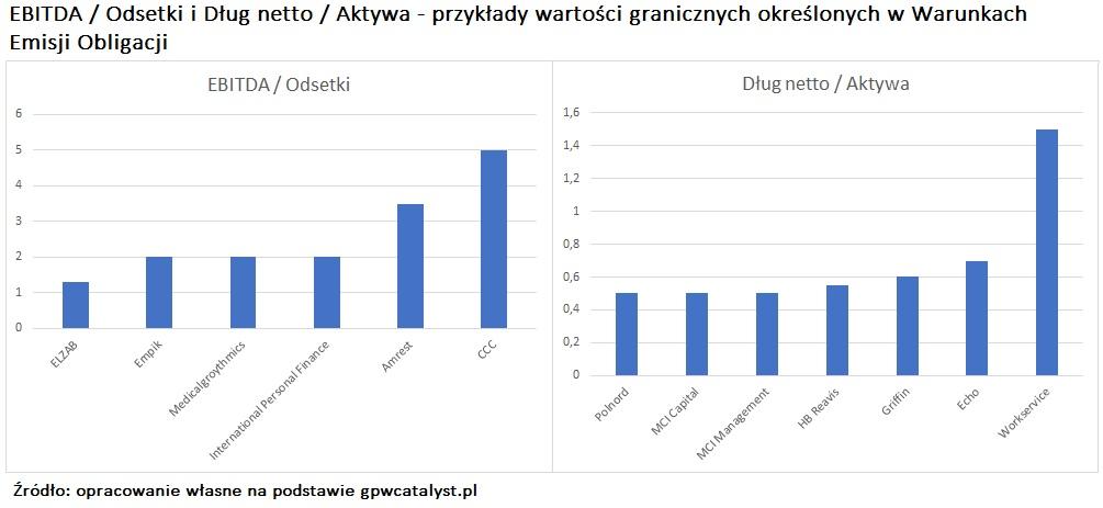 ebitda-odsetki-dlug-netto-aktywa-kowenanty-gpw