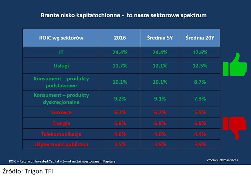 analiza-rentownosci-sektory