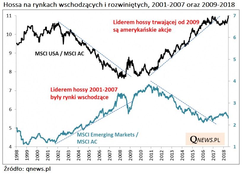hossa-i-bessa-rynki-wschodzace-rozwiniete