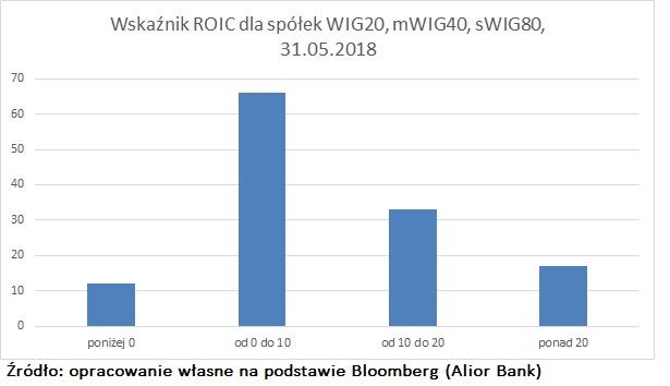 roic-rozklad-WIG140